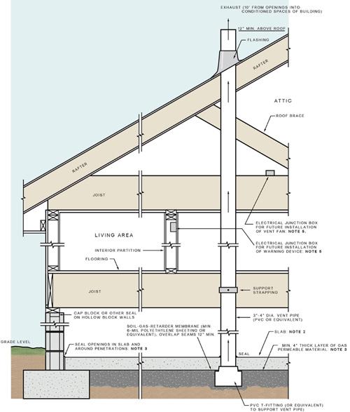 Radon Inspection - Utah County